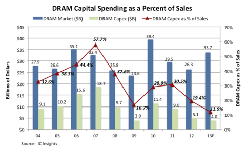 DRAM Capital Spending as a Percent of Sales