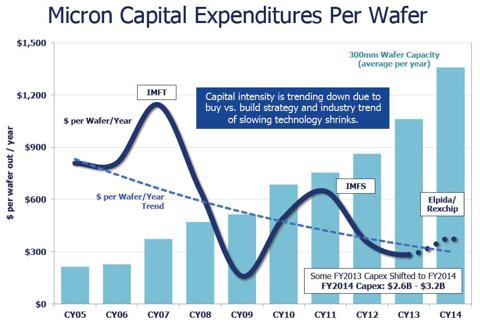 Micron Capital Expenditures Per Wafer