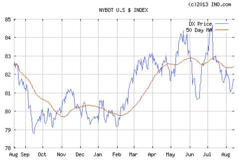 US dollar bear market has begun