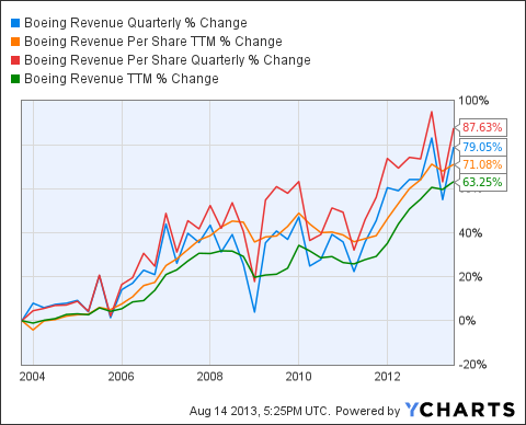 BA Revenue Quarterly Chart