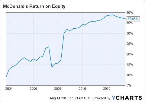 MCD Return on Equity Chart