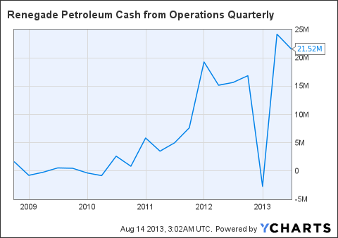 RPTTF Cash from Operations Quarterly Chart