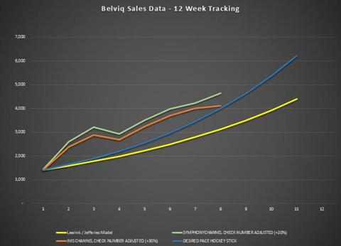 Belviq Sales Tracking