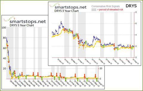 DRYS - SmartStops Risk State History