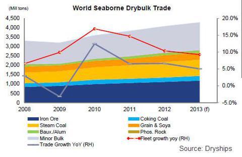 Dry Bulk Trade Forecast