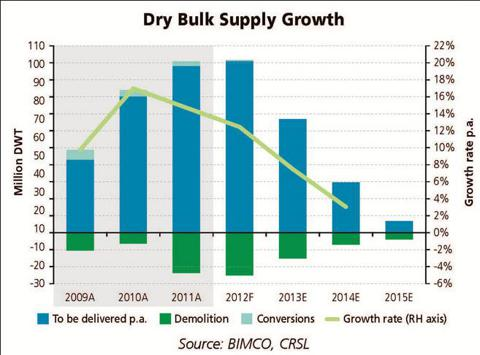 Dry Bulk Suply Growth