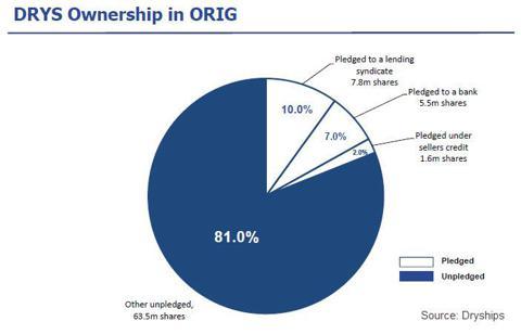 ORIG Ownership
