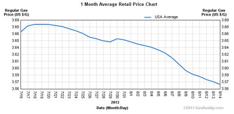 gasoline price chart