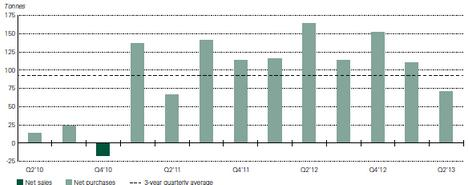Central Bank Purchases Since Q2