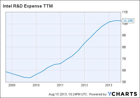 INTC R&D Expense TTM Chart