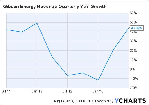 GEI Revenue Quarterly YoY Growth Chart