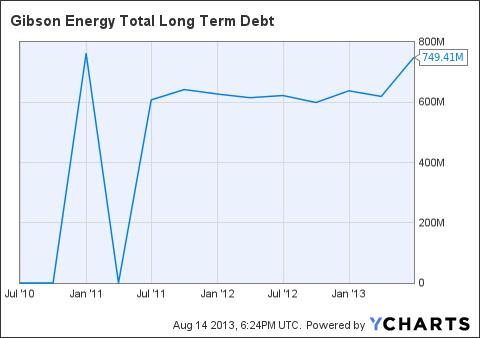GEI Total Long Term Debt Chart