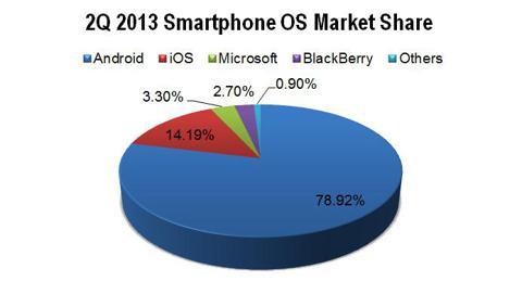 2Q 2013 Smartphone OS Market Share