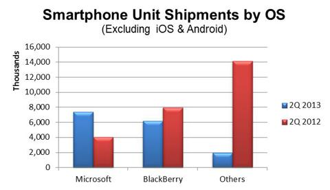 Smartphone OS Unit Shipments