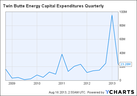 TBTEF Capital Expenditures Quarterly Chart