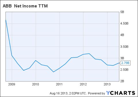 ABB Net Income TTM Chart