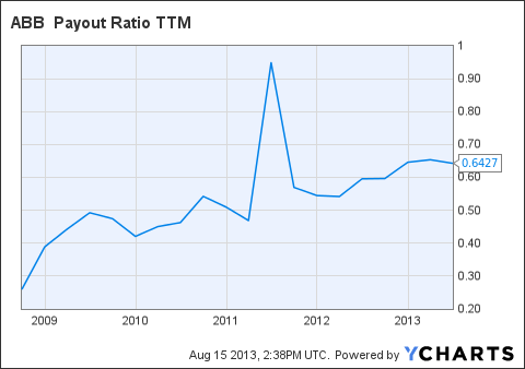 ABB Payout Ratio TTM Chart