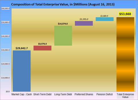 Data Compiled From The 2013Q2 10-Q Report