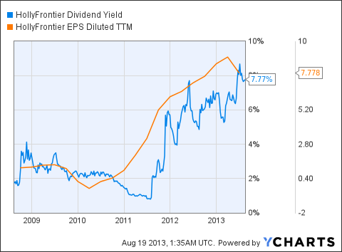 HFC Dividend Yield Chart