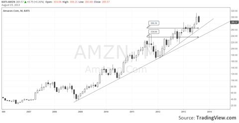 Amazon - Monthly Chart