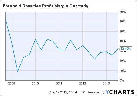 FRHLF Profit Margin Quarterly Chart