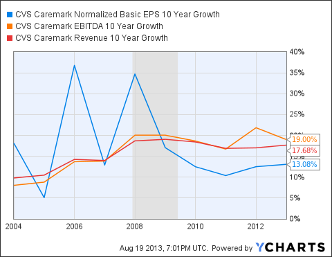 CVS Normalized Basic EPS 10 Year Growth Chart