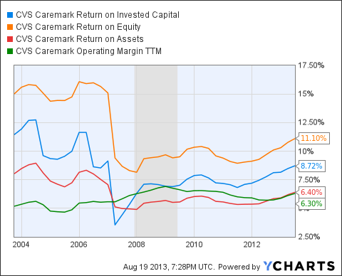 CVS Return on Invested Capital Chart