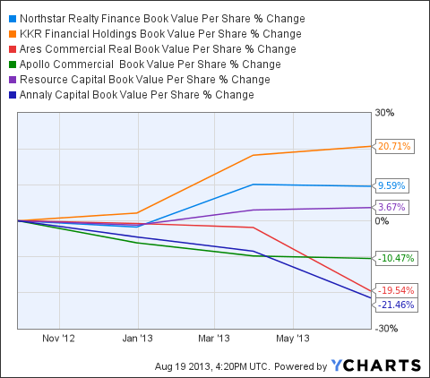 NRF Book Value Per Share Chart