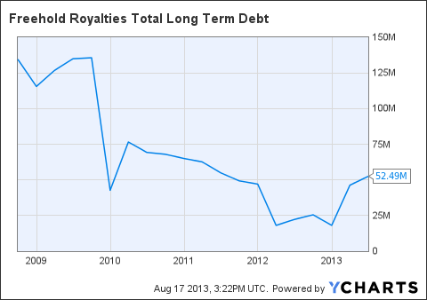 FRHLF Total Long Term Debt Chart