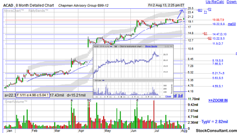 ACAD breakout stock chart from http://www.stockconsultant.com