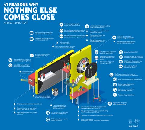 Lumia 1020 Infographic