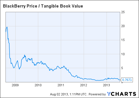 BBRY Price / Tangible Book Value Chart