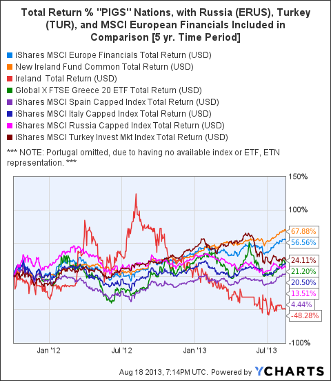 EUFN Total Return Price Chart