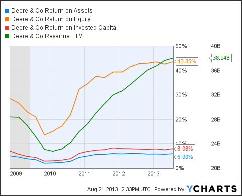 DE Return on Assets Chart