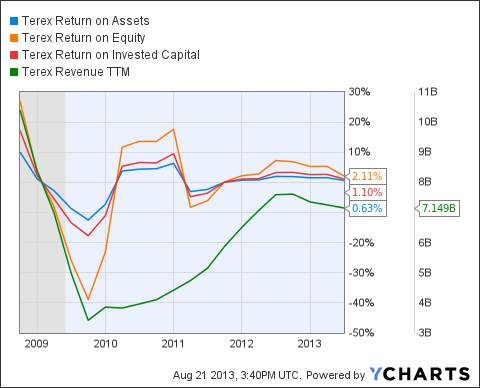 TEX Return on Assets Chart