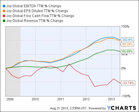 JOY EBITDA TTM Chart
