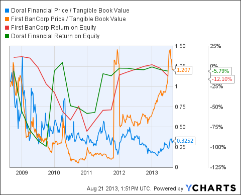 DRL Price / Tangible Book Value Chart