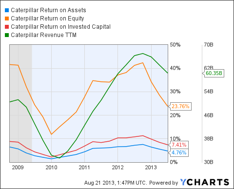 CAT Return on Assets Chart
