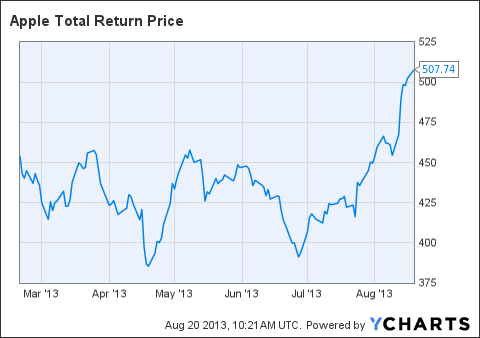 AAPL Total Return Price Chart