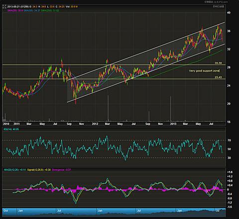 AIA price chart
