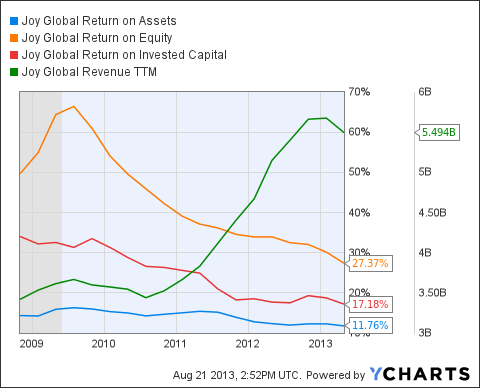 JOY Return on Assets Chart