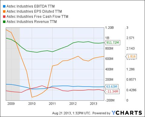 ASTE EBITDA TTM Chart
