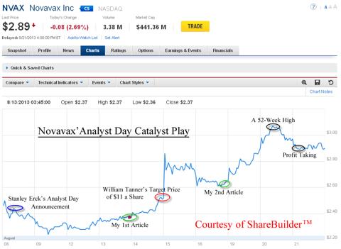 Novavax 10-Day Chart