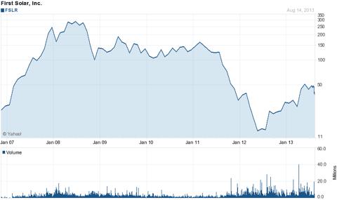 FSLR Decline from 2008