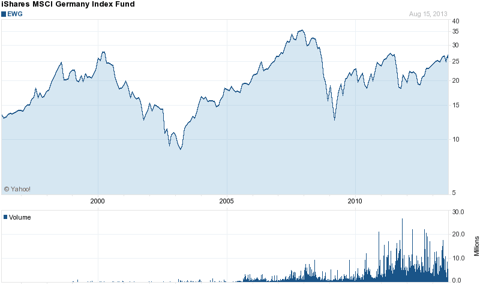 EWG iShares MSCI Germany Index Fund