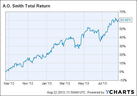AOS Total Return Price Chart
