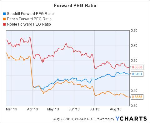 SDRL Forward PEG Ratio Chart