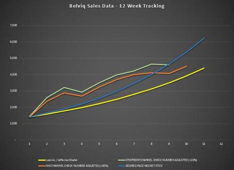 Belviq Sales Week 10