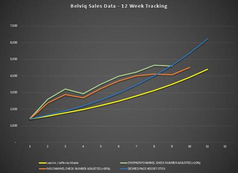Belviq Sales Tracking Week 10