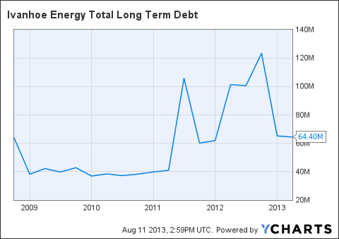IVAN Total Long Term Debt Chart